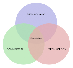 Three Dimensional Pre-Sales