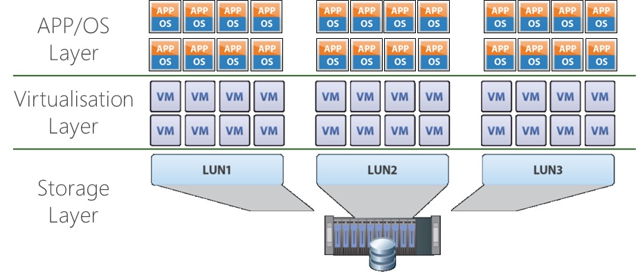 Virtualized Layers
