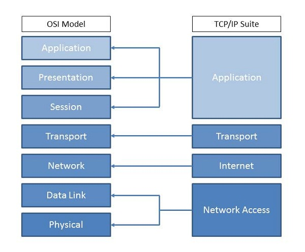 TCP/IP Suite to OSI Mapping