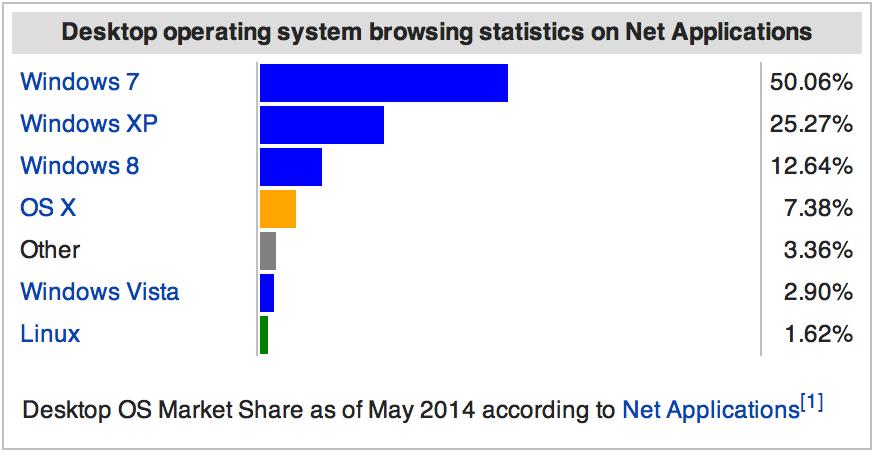 Desktop OS  Market Share 2014